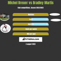 Michel Breuer vs Bradley Martis h2h player stats