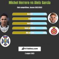 Michel Herrero vs Aleix Garcia h2h player stats