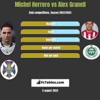 Michel Herrero vs Alex Granell h2h player stats