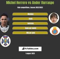 Michel Herrero vs Ander Iturraspe h2h player stats