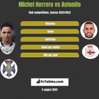 Michel Herrero vs Antonito h2h player stats