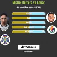 Michel Herrero vs Anuar h2h player stats