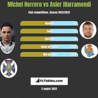 Michel Herrero vs Asier Illarramendi h2h player stats