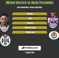 Michel Herrero vs Borja Fernandez h2h player stats