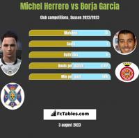 Michel Herrero vs Borja Garcia h2h player stats