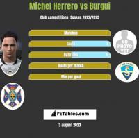 Michel Herrero vs Burgui h2h player stats