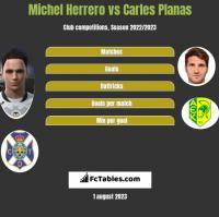 Michel Herrero vs Carles Planas h2h player stats