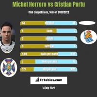 Michel Herrero vs Cristian Portu h2h player stats