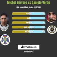 Michel Herrero vs Daniele Verde h2h player stats