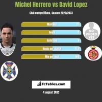 Michel Herrero vs David Lopez h2h player stats