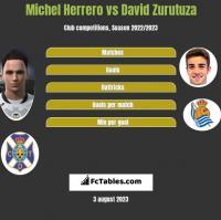 Michel Herrero vs David Zurutuza h2h player stats