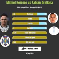 Michel Herrero vs Fabian Orellana h2h player stats