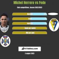 Michel Herrero vs Fede h2h player stats