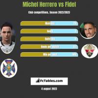 Michel Herrero vs Fidel Chaves h2h player stats