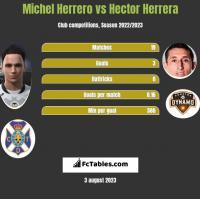 Michel Herrero vs Hector Herrera h2h player stats