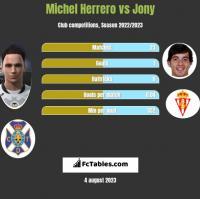 Michel Herrero vs Jony h2h player stats