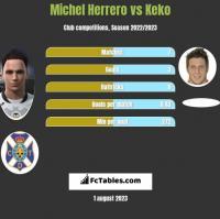 Michel Herrero vs Keko h2h player stats