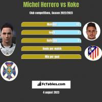 Michel Herrero vs Koke h2h player stats