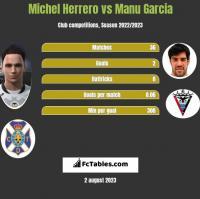 Michel Herrero vs Manu Garcia h2h player stats