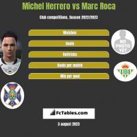 Michel Herrero vs Marc Roca h2h player stats