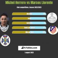 Michel Herrero vs Marcos Llorente h2h player stats