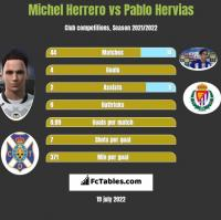 Michel Herrero vs Pablo Hervias h2h player stats