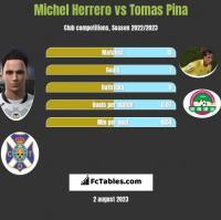 Michel Herrero vs Tomas Pina h2h player stats