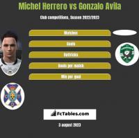 Michel Herrero vs Gonzalo Avila h2h player stats