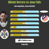 Michel Herrero vs Joao Felix h2h player stats