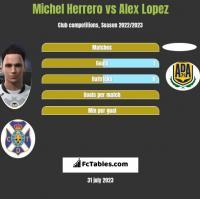 Michel Herrero vs Alex Lopez h2h player stats