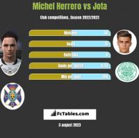Michel Herrero vs Jota h2h player stats