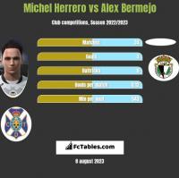Michel Herrero vs Alex Bermejo h2h player stats