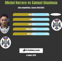 Michel Herrero vs Samuel Shashoua h2h player stats