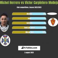 Michel Herrero vs Victor Carpintero Mollejo h2h player stats