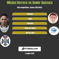 Michel Herrero vs Ander Guevara h2h player stats