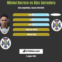 Michel Herrero vs Alex Corredera h2h player stats