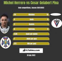 Michel Herrero vs Cesar Gelabert Pina h2h player stats