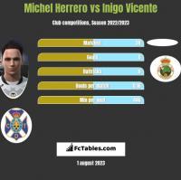Michel Herrero vs Inigo Vicente h2h player stats