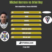 Michel Herrero vs Oriol Rey h2h player stats