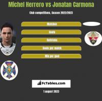 Michel Herrero vs Jonatan Carmona h2h player stats