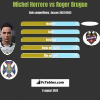 Michel Herrero vs Roger Brugue h2h player stats