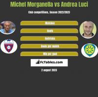 Michel Morganella vs Andrea Luci h2h player stats
