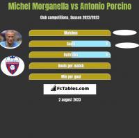 Michel Morganella vs Antonio Porcino h2h player stats
