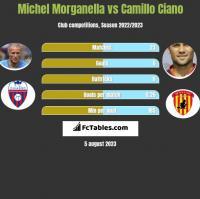Michel Morganella vs Camillo Ciano h2h player stats