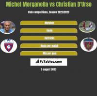 Michel Morganella vs Christian D'Urso h2h player stats