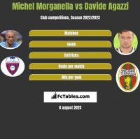 Michel Morganella vs Davide Agazzi h2h player stats