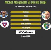 Michel Morganella vs Davide Luppi h2h player stats