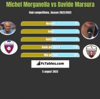 Michel Morganella vs Davide Marsura h2h player stats
