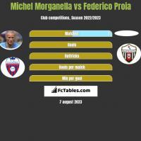 Michel Morganella vs Federico Proia h2h player stats