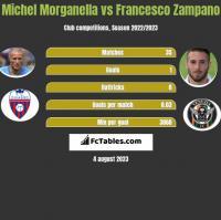Michel Morganella vs Francesco Zampano h2h player stats